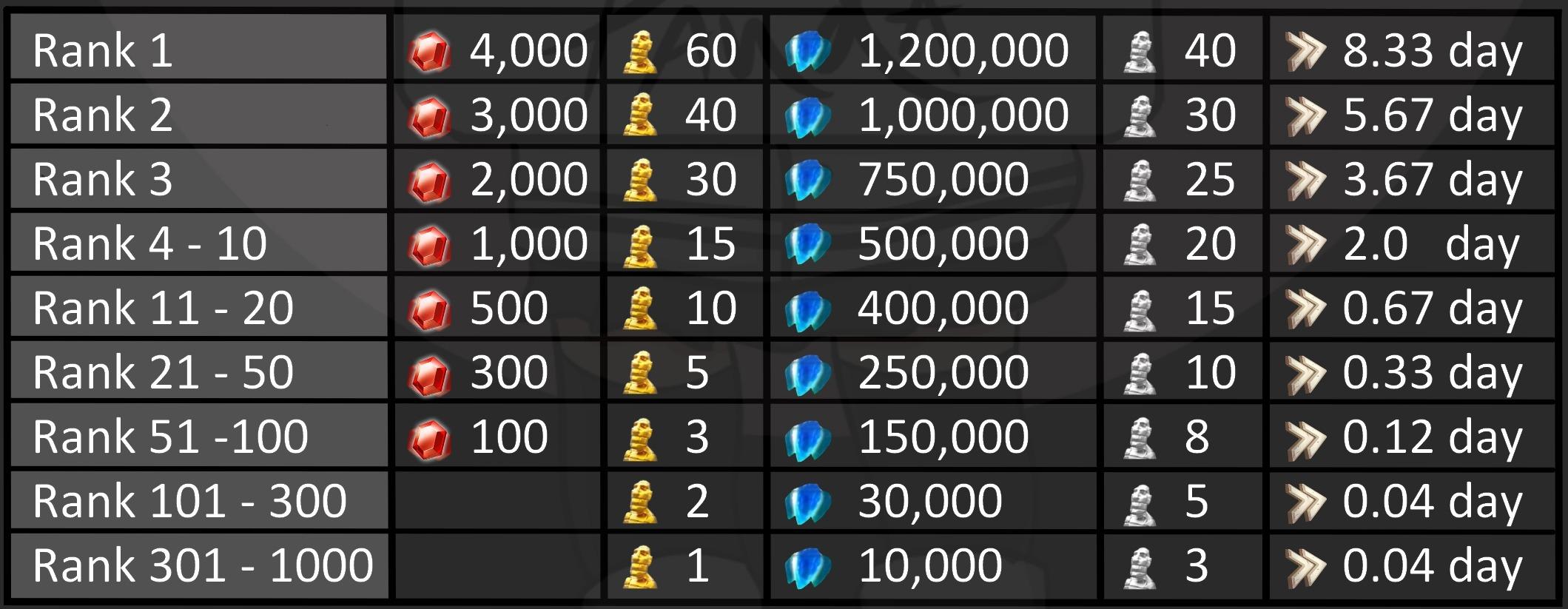pre kvk4 individual rewards